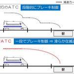 新ATC(自動列車制御装置)