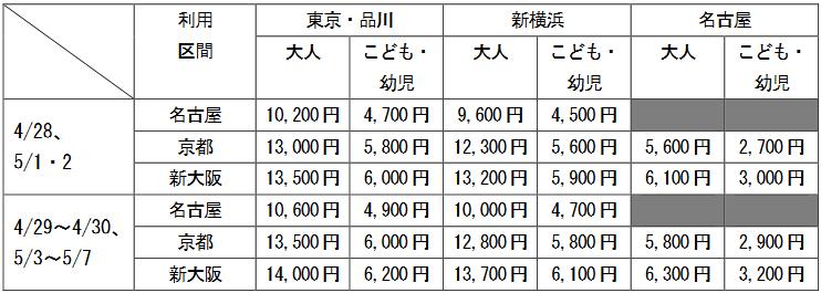 ファミリー車両のみの利用(ひとり・片道)