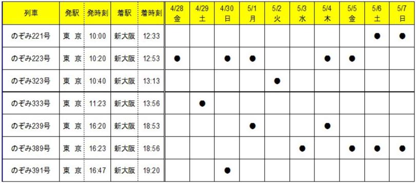 ファミリー車両列車表(下り)
