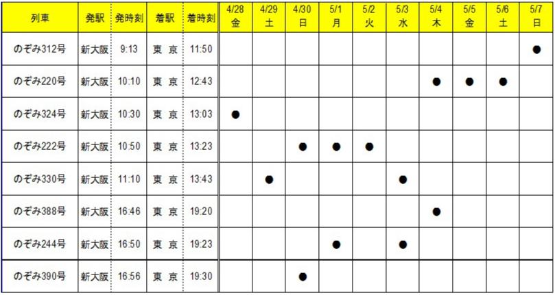 ファミリー車両列車表(上り)