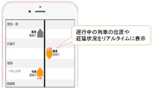 列車の走行位置の表示(在来線・スマートフォンの場合のイメージ)