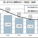 走行キロと乗車料収入(税抜き)の推移
