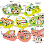 コミュニティ・リビング(目指すまちの将来像)のイメージ