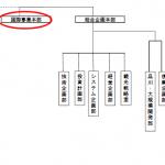 JR東日本組織図(一部)