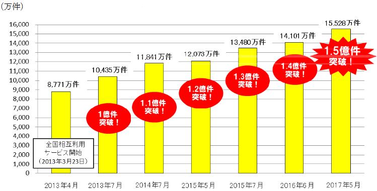 1ヶ月あたりの交通系電子マネーの最高利用件数の推移