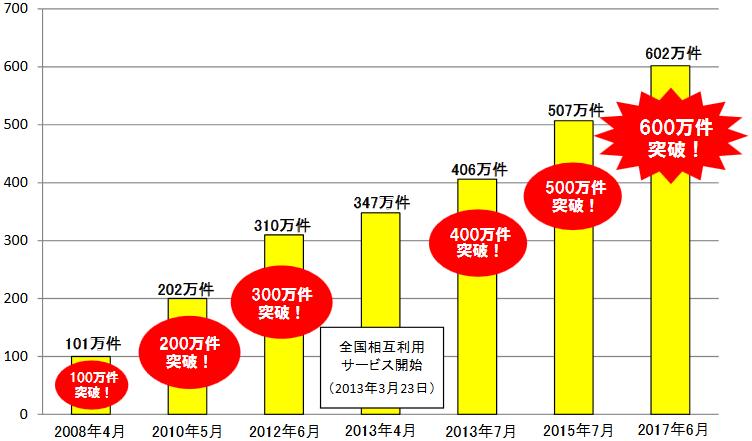 1日あたりの交通系電子マネーの最高利用件数の推移
