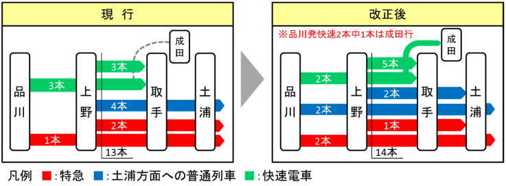 夕通勤帯(上野発19時台)の運転本数の変化