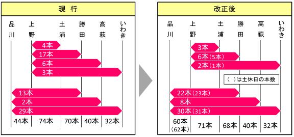 【常磐線特急列車の運転本数の変化】