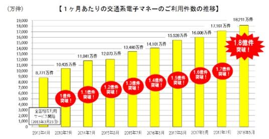 1ヶ月あたりの交通系電子マネーのご利用件数の推移