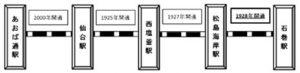 「仙石線 仙台~石巻間」が、2018年11月22日に開通90周年